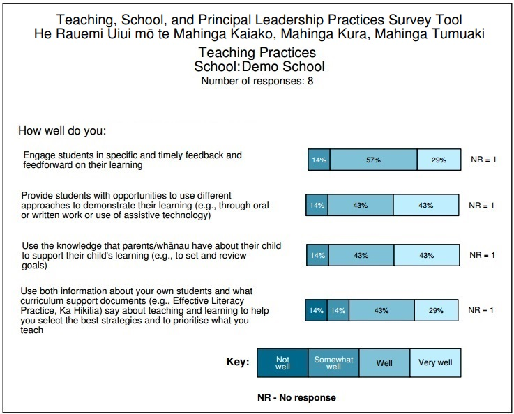 Teaching and School Practices